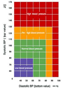 Blood pressure table